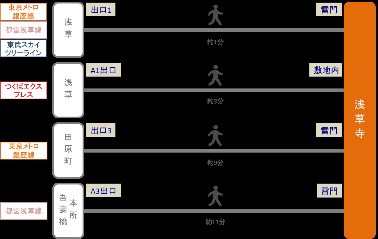 浅草寺_最寄り駅