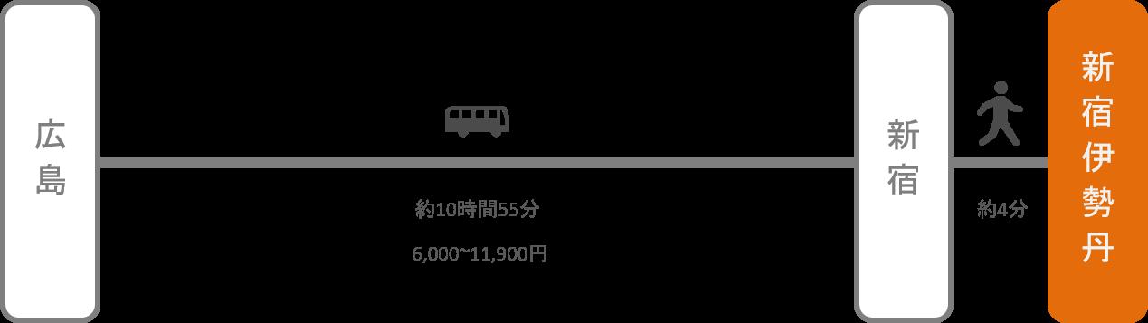 新宿伊勢丹_広島_高速バス
