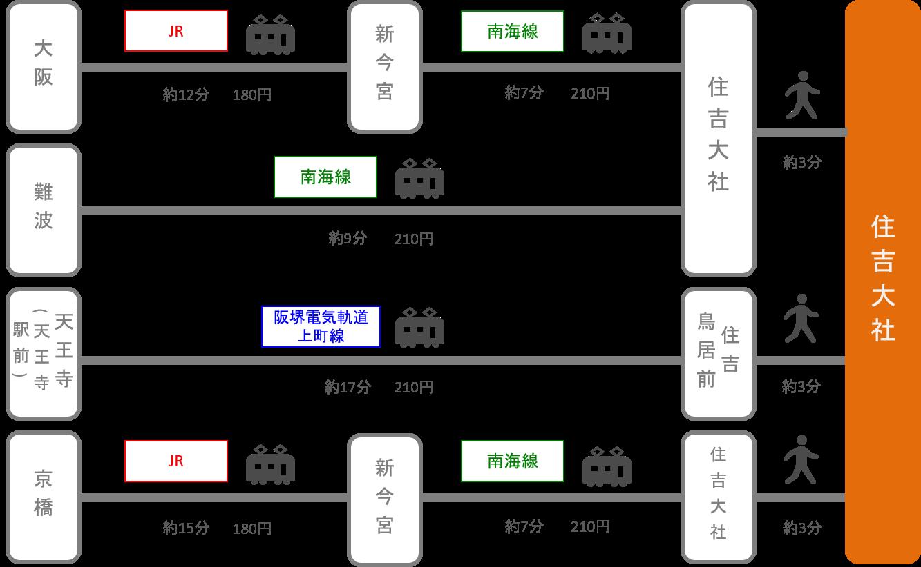 住吉大社_大阪府_電車
