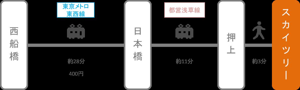 スカイツリー_西船橋(千葉)_電車