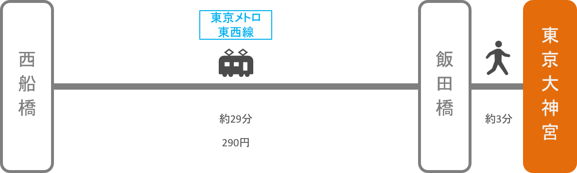 東京大神宮_西船橋(千葉)_電車