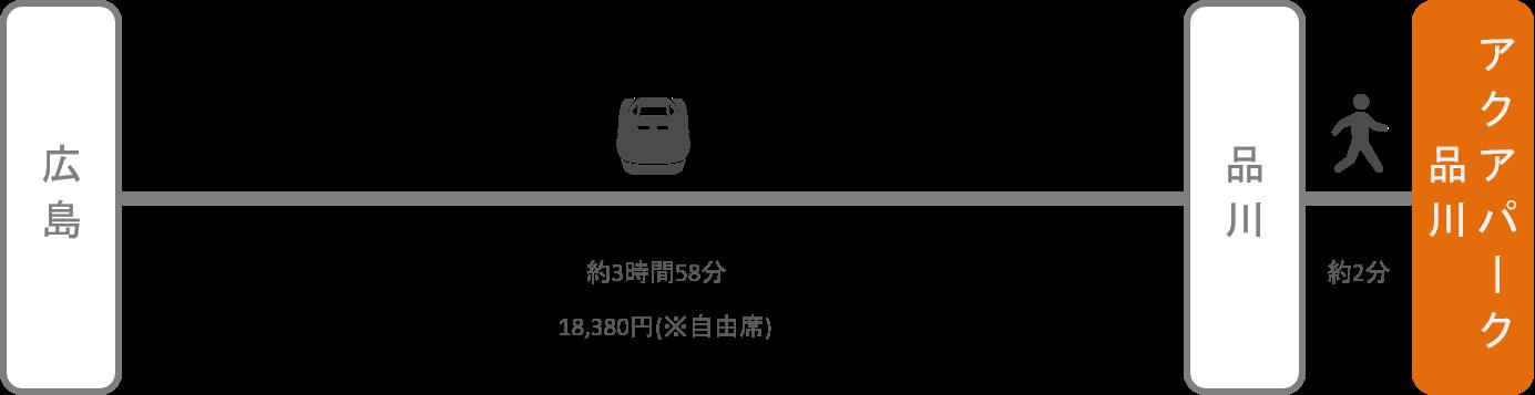 アクアパーク品川_広島_新幹線