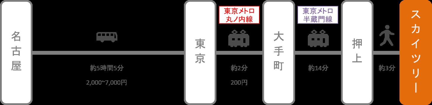 スカイツリー_名古屋(愛知)_高速バス
