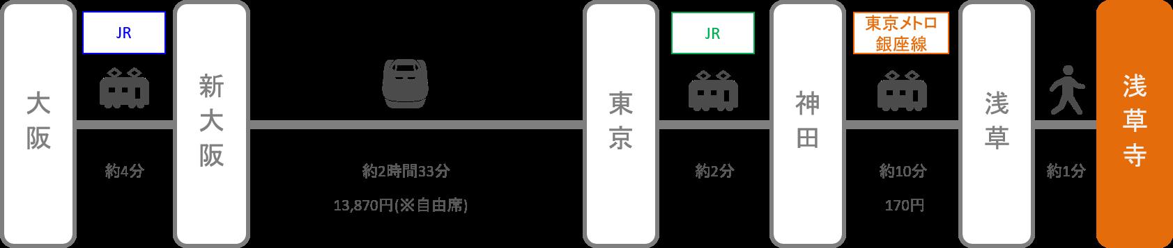 浅草寺_大阪_新幹線