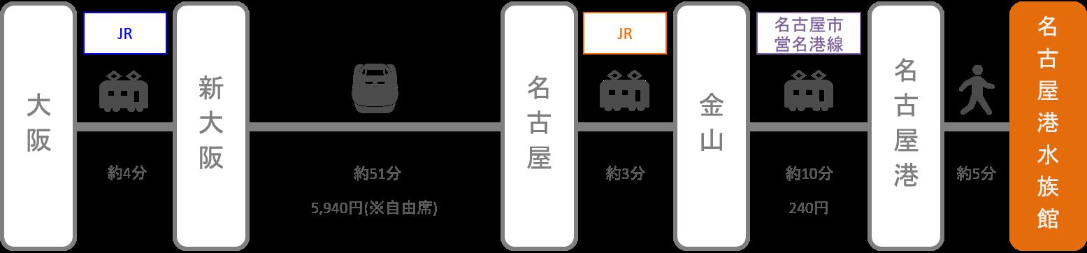 名古屋港水族館_大阪_新幹線