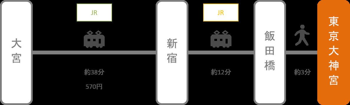 東京大神宮_大宮(埼玉)_電車