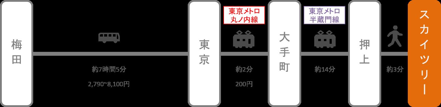 スカイツリー_梅田(大阪)_高速バス