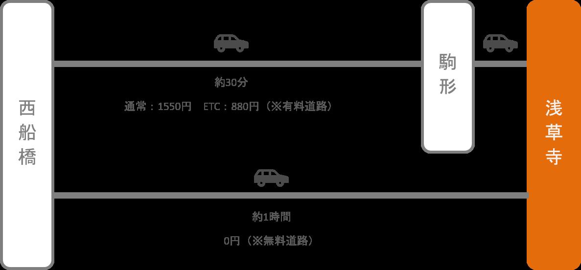 浅草寺_西船橋(千葉)_車