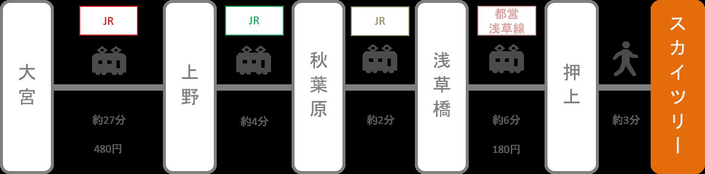 スカイツリー_大宮(埼玉)_電車