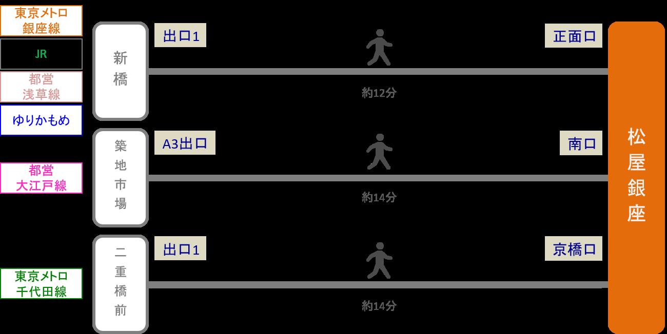 松屋銀座_最寄り駅3