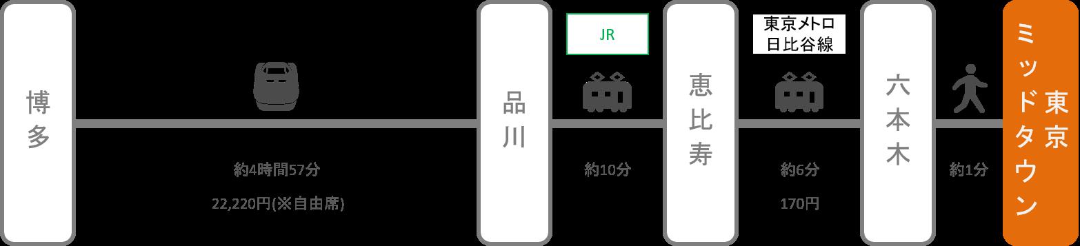 東京ミッドタウン_博多(福岡)_新幹線