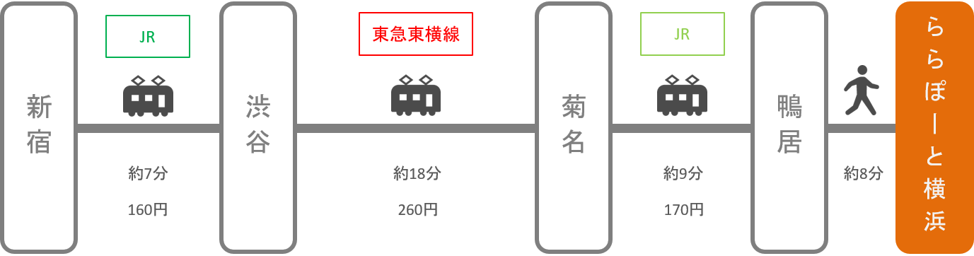 ららぽーと横浜_新宿(東京)_電車