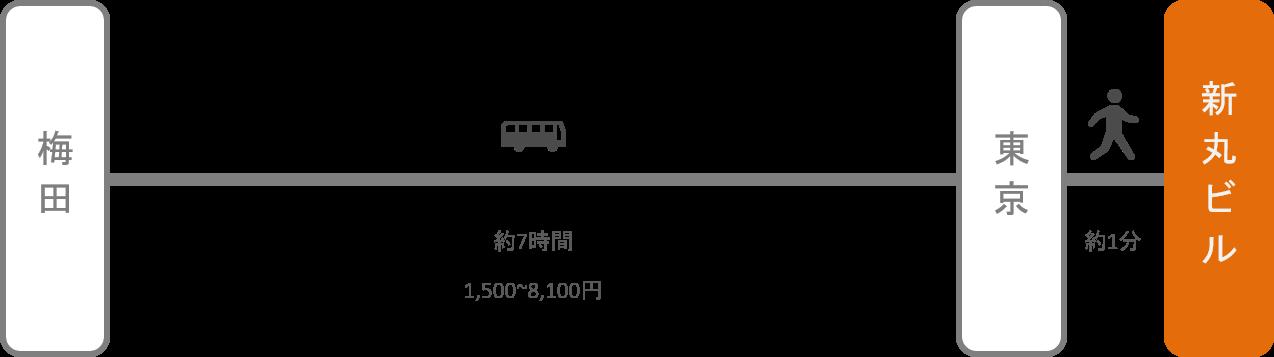 新丸ビル_大阪_高速バス