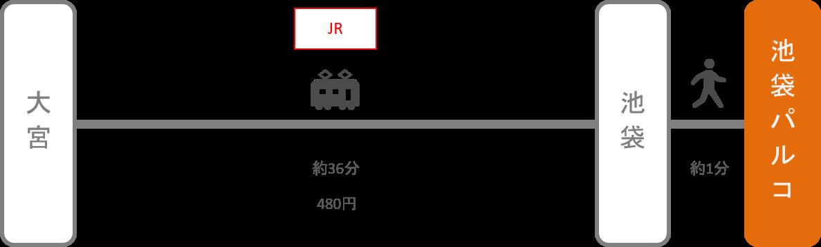 池袋パルコ_大宮(埼玉)_電車