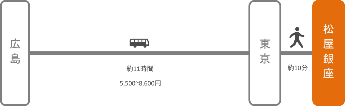 松屋銀座_広島_高速バス