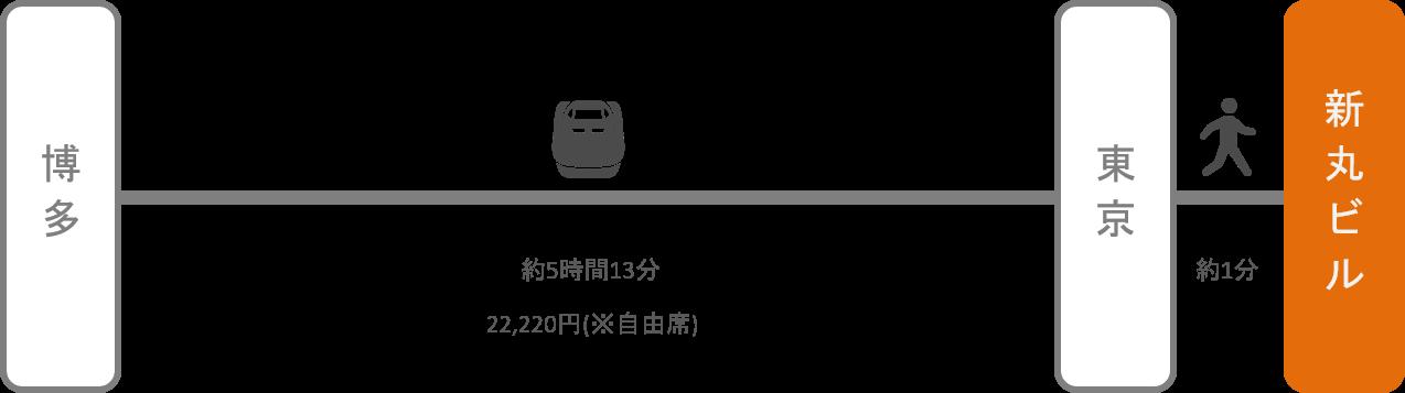 新丸ビル_博多(福岡)_新幹線
