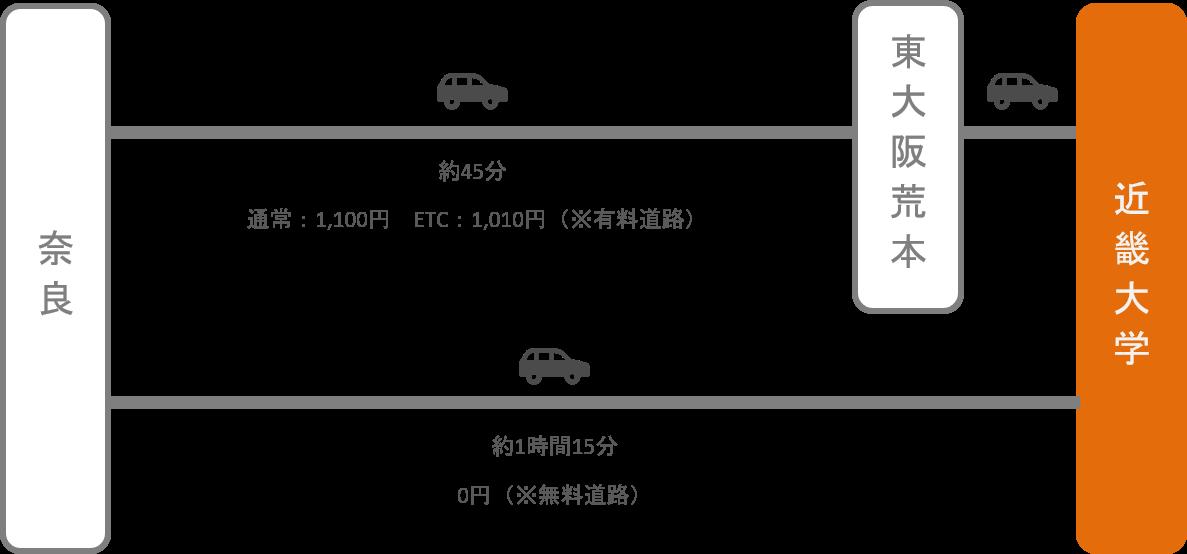 近畿大学_近鉄奈良_車