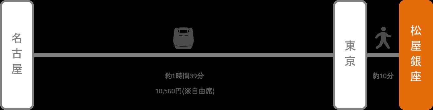 松屋銀座_名古屋(愛知)_新幹線