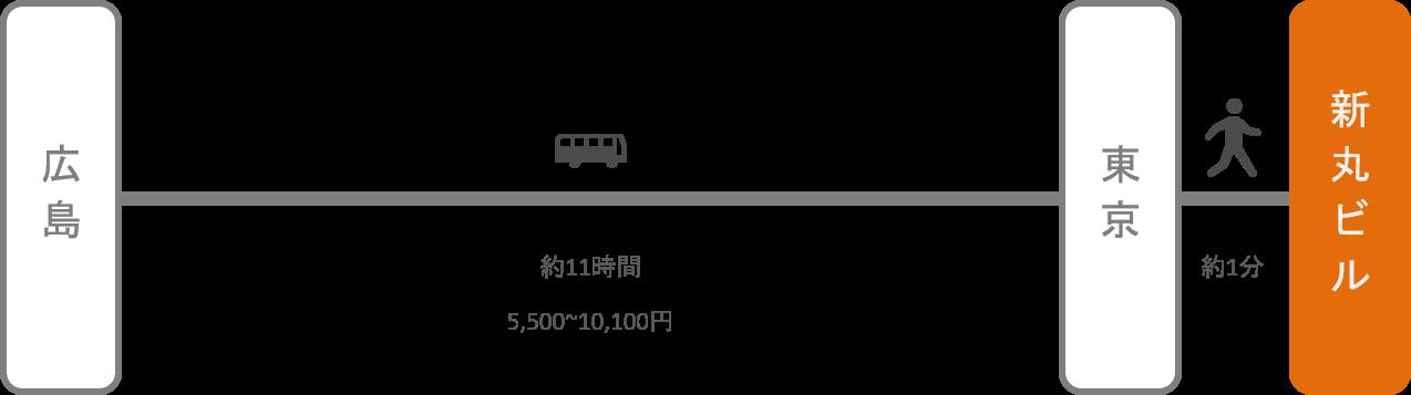 新丸ビル_広島_高速バス