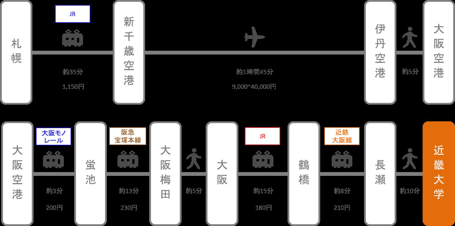 近畿大学_札幌(北海道)_飛行機