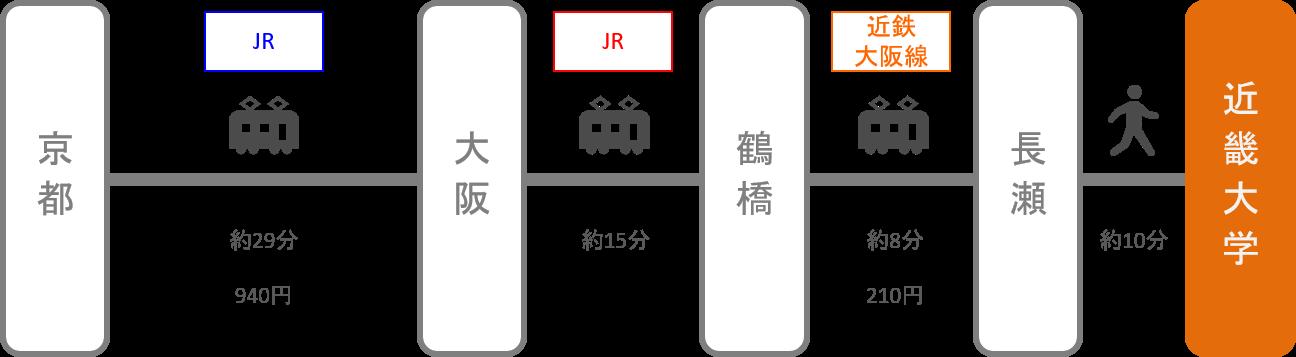 近畿大学_京都_電車