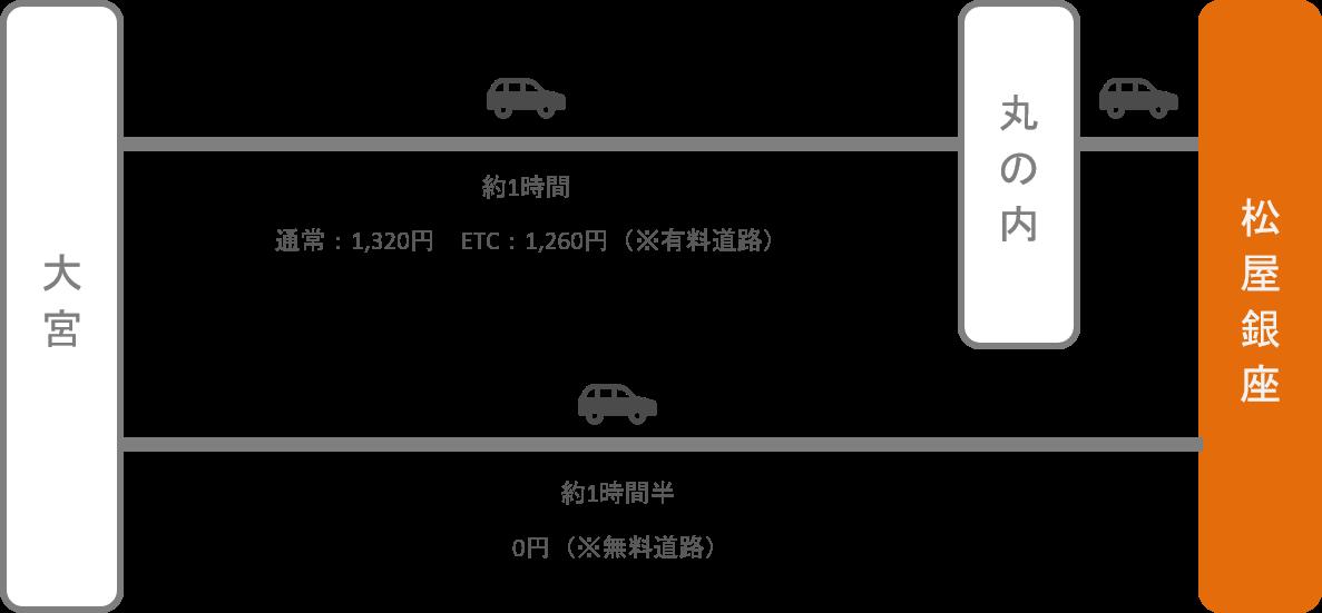 松屋銀座_大宮(埼玉)_車