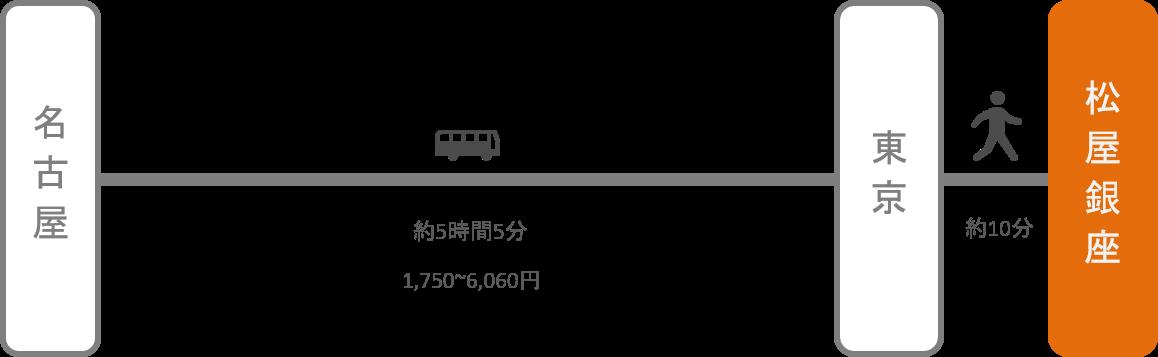 松屋銀座_名古屋(愛知)_高速バス