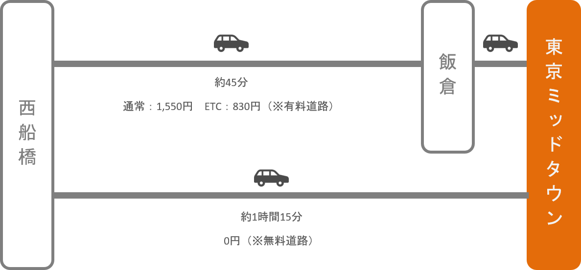 東京ミッドタウン_西船橋(千葉)_車