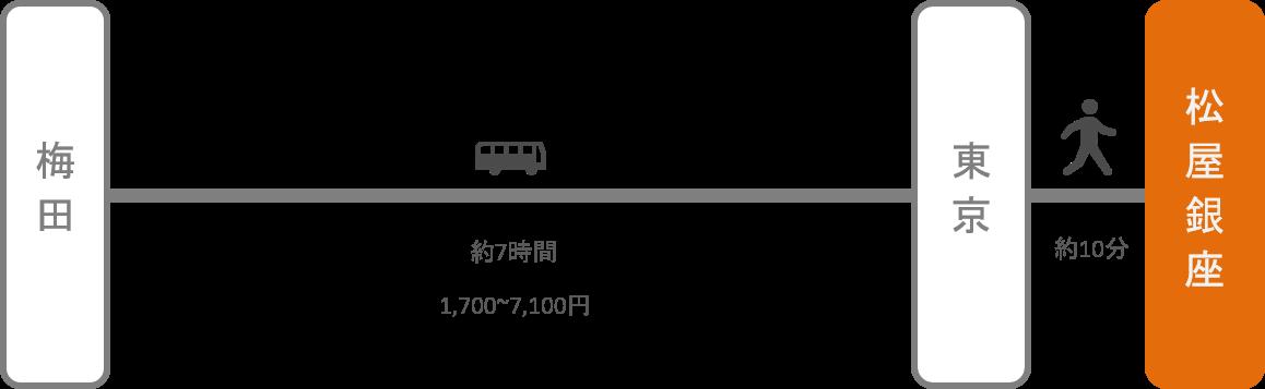 松屋銀座_大阪_高速バス