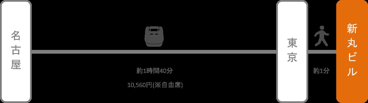 新丸ビル_名古屋(愛知)_新幹線
