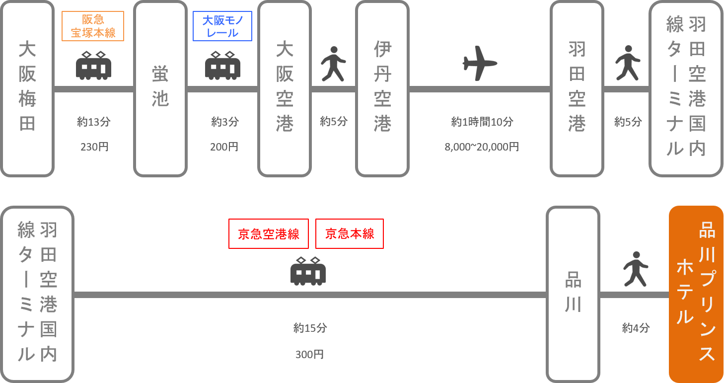 空港 から ホテル プリンス 羽田 品川
