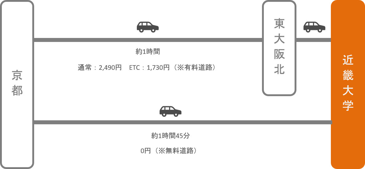 近畿大学_京都_車
