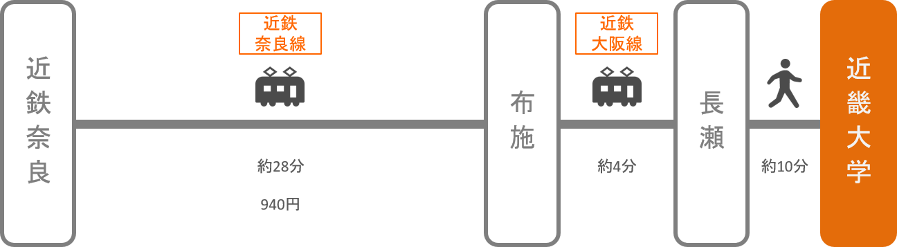 近畿大学_近鉄奈良_電車