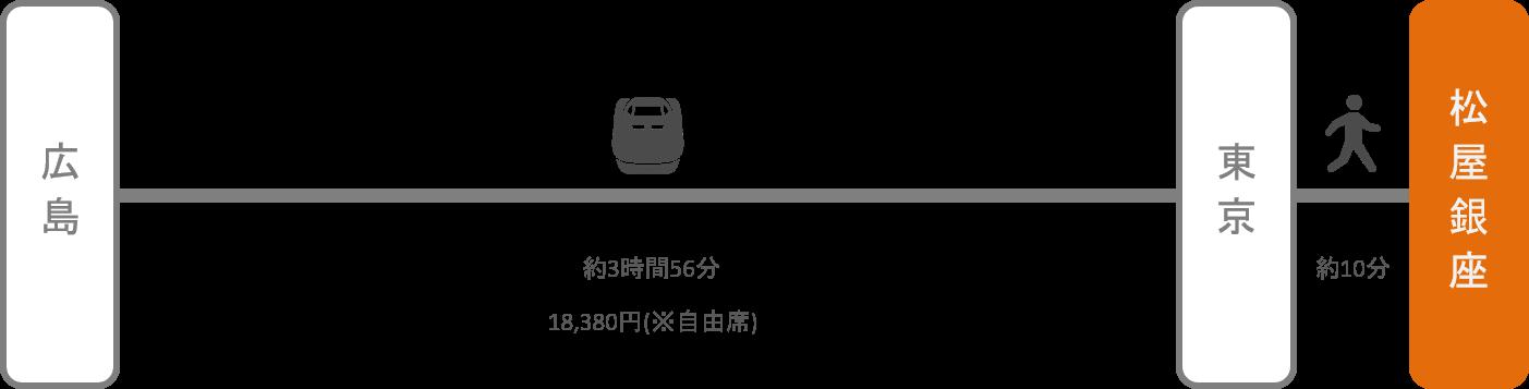松屋銀座_広島_新幹線