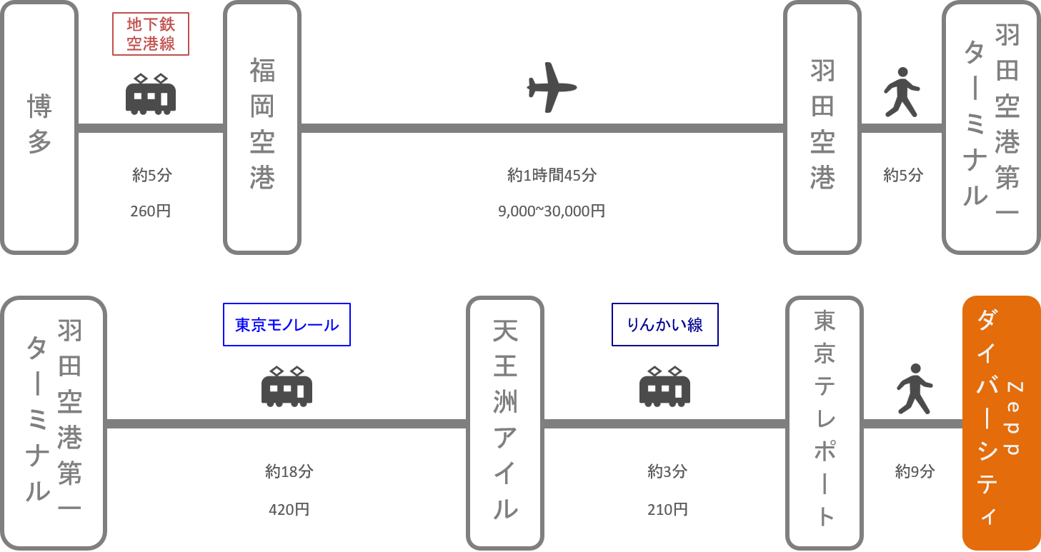 zepp ダイバーシティ 東京 アクセス