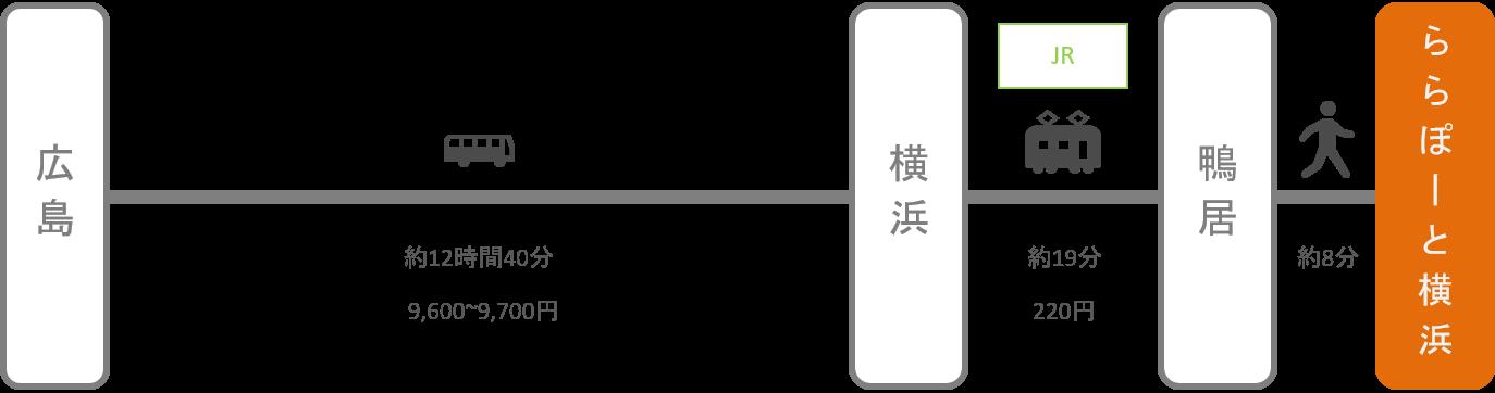 ららぽーと横浜_広島_高速バス