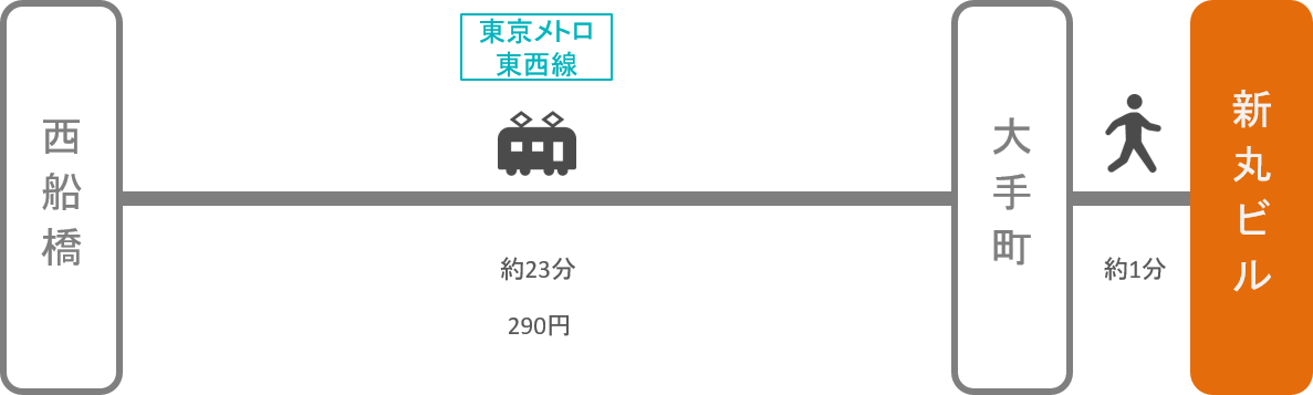 新丸ビル_西船橋(千葉)_電車