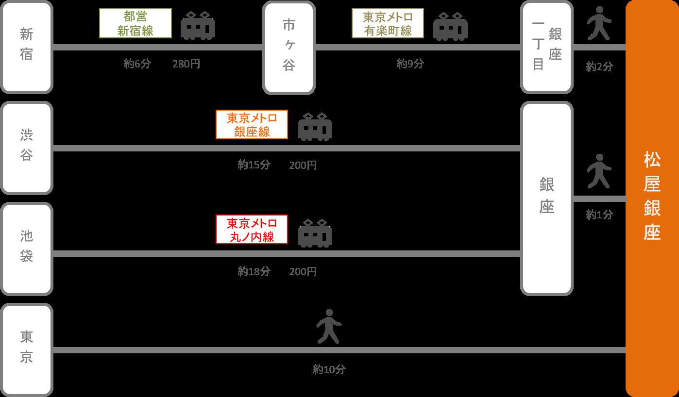 松屋銀座_東京都_電車
