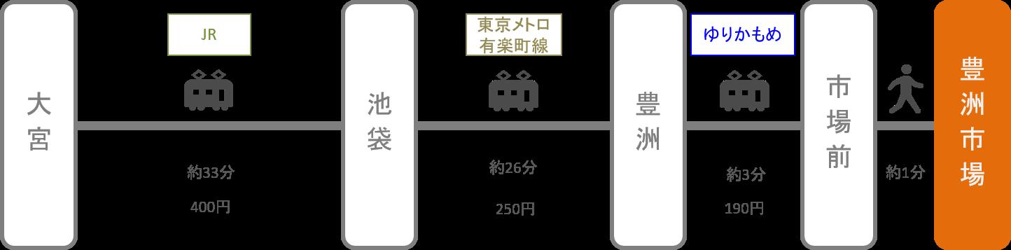 豊洲市場_大宮(埼玉)_電車