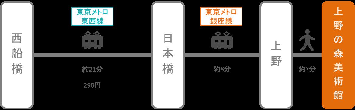 上野の森美術館_西船橋(千葉)_電車