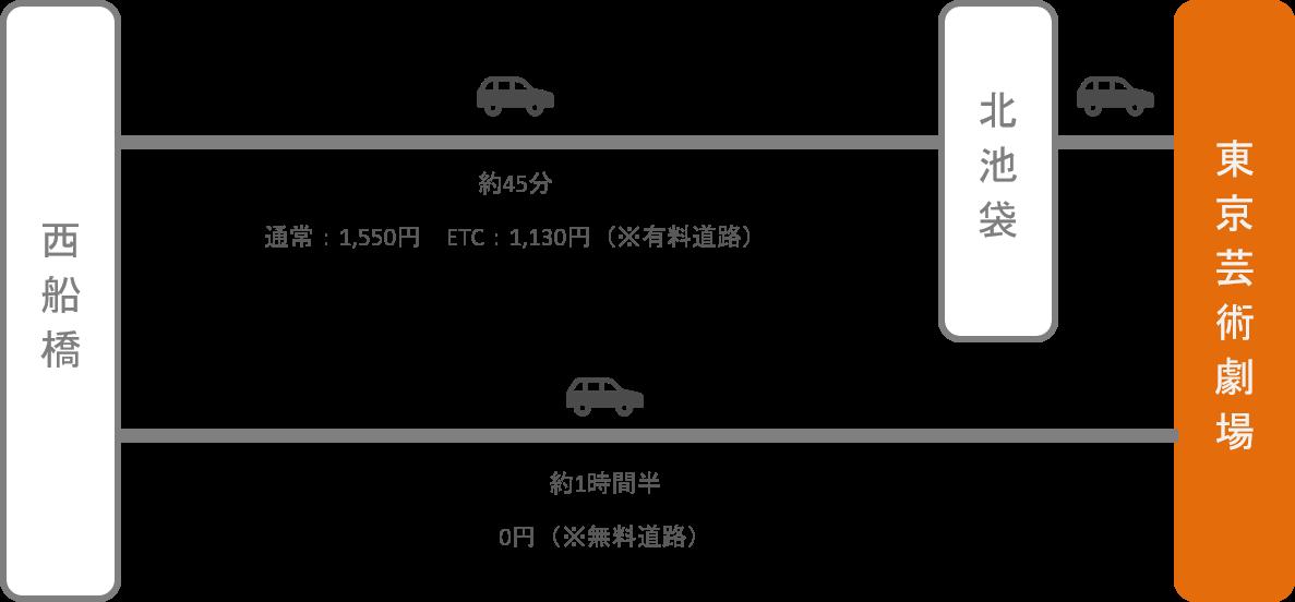 東京芸術劇場_西船橋(千葉)_車