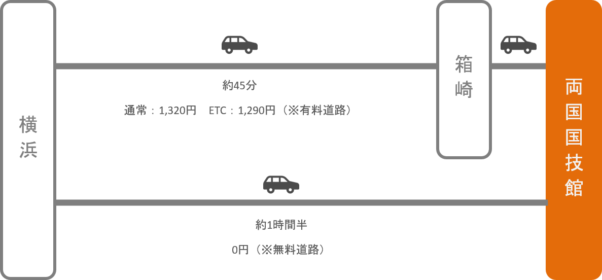 両国国技館_横浜(神奈川)_車