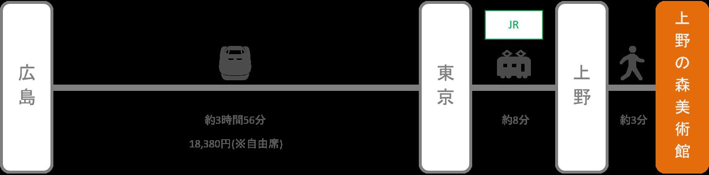 上野の森美術館_広島_新幹線