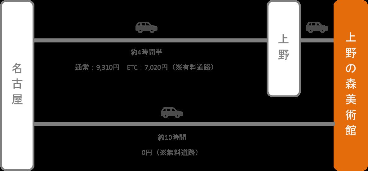 上野の森美術館_名古屋(愛知)_車