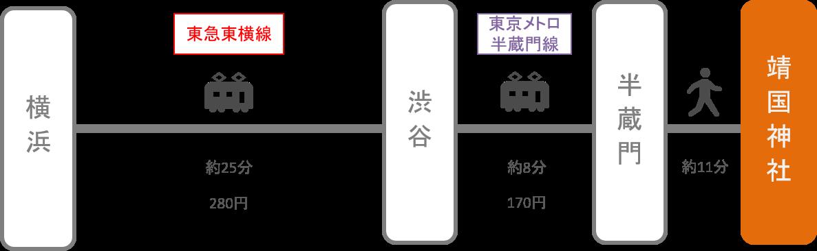 靖国神社_横浜(神奈川)_電車