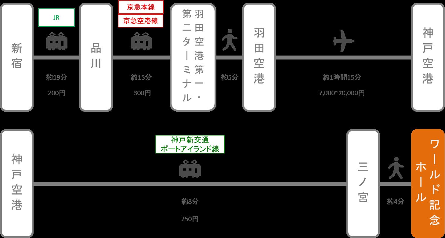 神戸ワールド記念ホール_新宿(東京)_飛行機