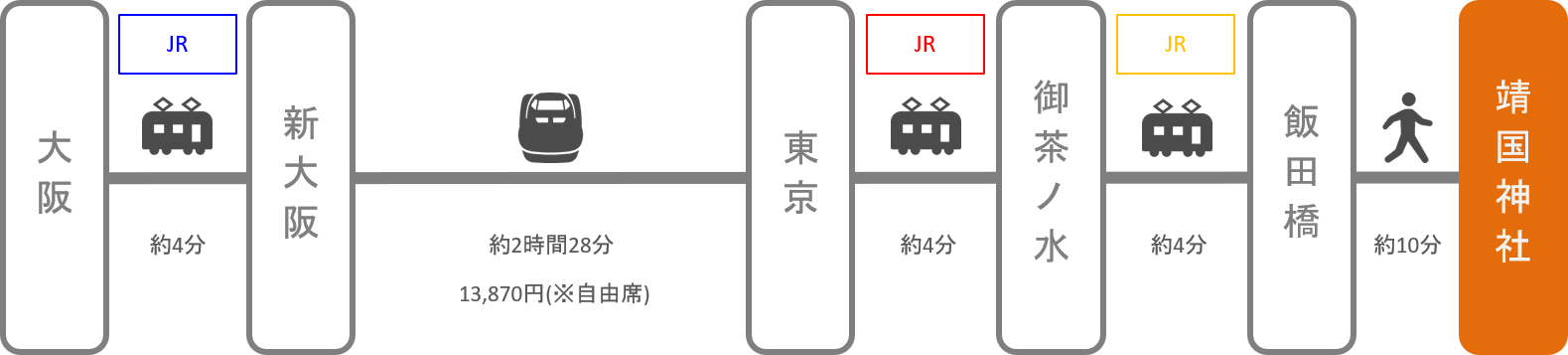 靖国神社_大阪_新幹線