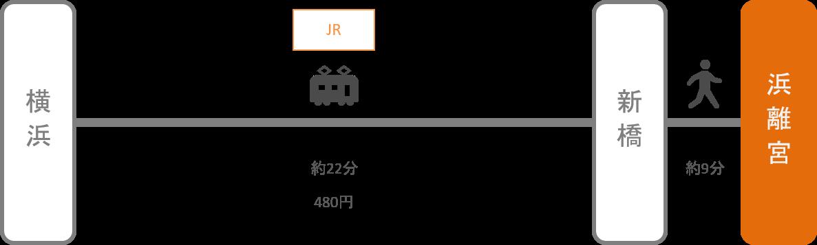 浜離宮_横浜(神奈川)_電車