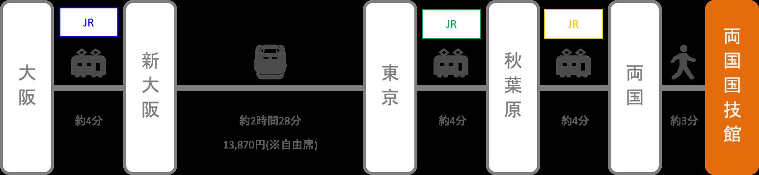 両国国技館_大阪_新幹線