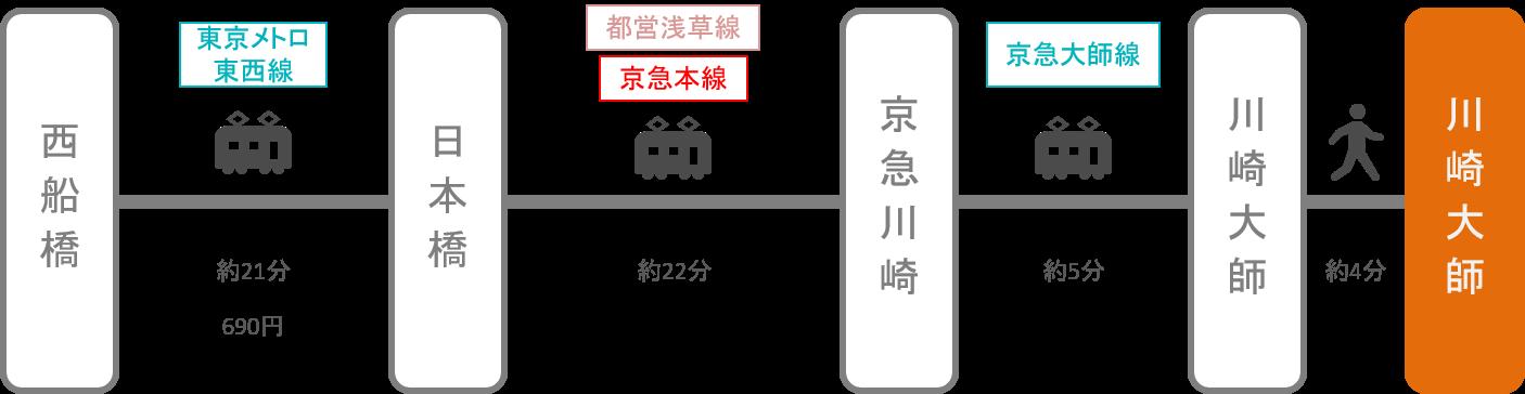 川崎大師_西船橋(千葉)_電車